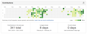 Current streak: 0 days. *sob*